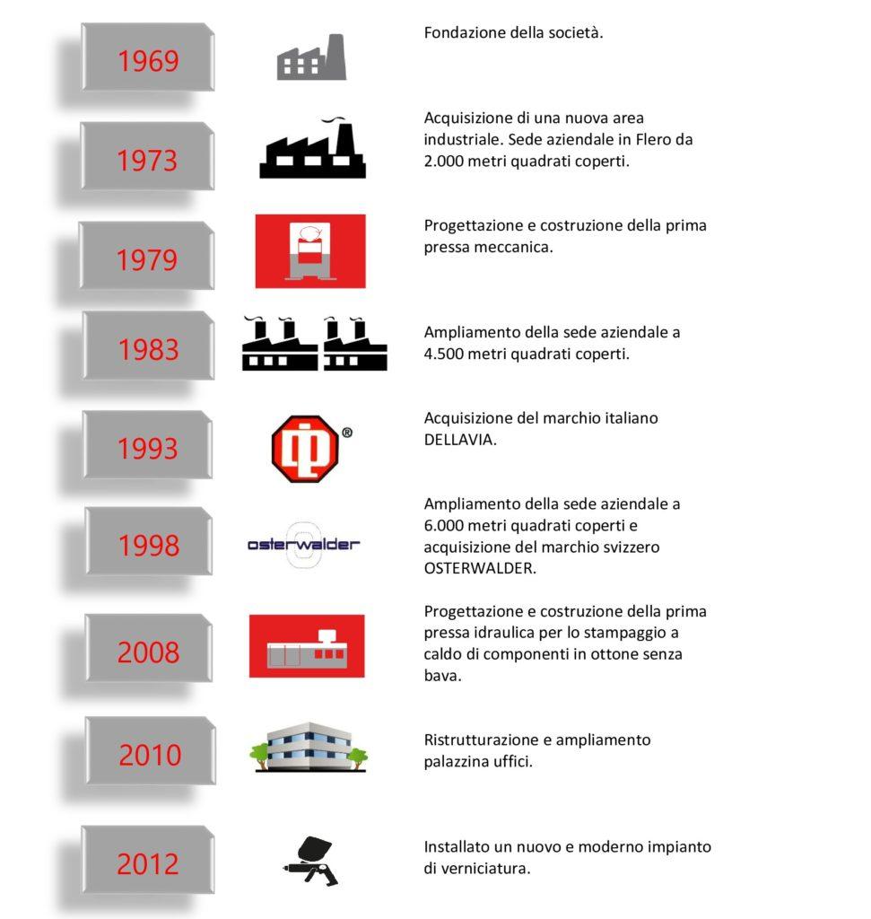 Mecolpress-storia