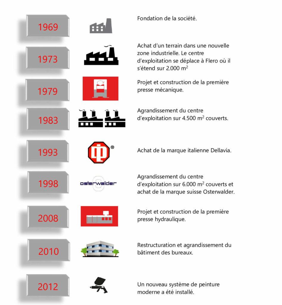 storia-fr